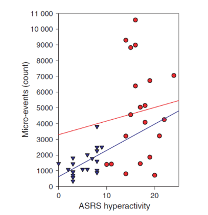 Scatter plots of Adult Self-Report Scale hyperactivity and number of Micro-events (which is an objective measure for hyperactivity provided in QbTest)
