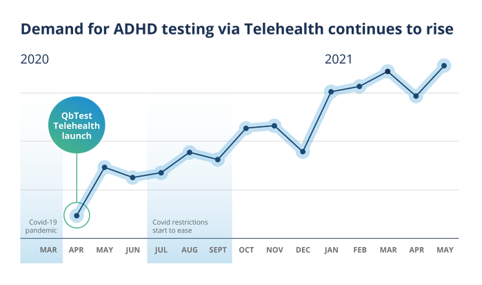 Will the Telehealth trend have an impact on ADHD post-pandemic?